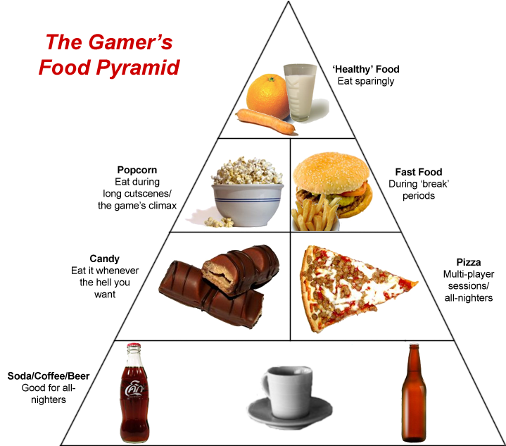 the_gamer__s_food_pyramid_by_chaosemeraldhunter