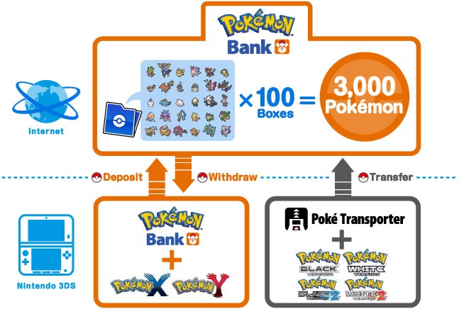 pokemon_bank_diagram_x_and_y